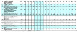 Таблица соответствия ОКВЭД и ОКВЭД-2 в 2019 году