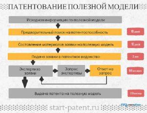 Компания создала инновационную разработку. Как обойти подводные камни при оформлении патента