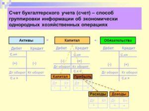 Счет 84 бухгалтерского учета