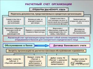 Банки для открытия расчетного счета организации