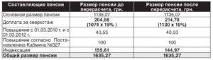 Сколько составляет размер муниципальной пенсии и величина ее надбавки