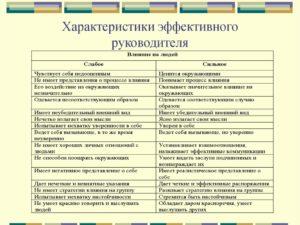пример характеристики на руководителя предприятия