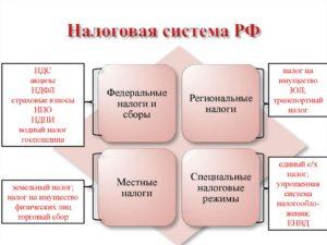 Уровни и структура налоговой системы Российской Федерации