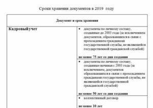 Срок ликвидации : изменения с 2019 года