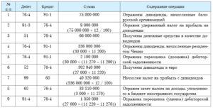 Начисление и проводки при выплате дивидендов