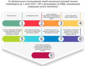 Введение кассового аппарата для организаций на ЕНВД