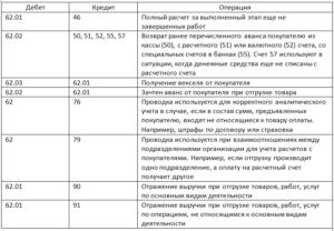 Проводки и характеристика по 51 счету бухгалтерского учета