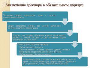 Что проверить перед заключением договора