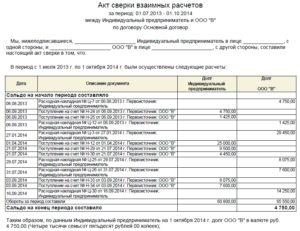 Документ о сверке взаимных расчетов по гражданско-правовым договорам