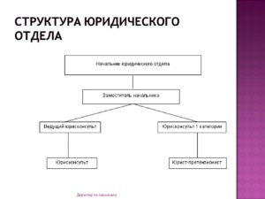 Положение о юридическом отделе банка