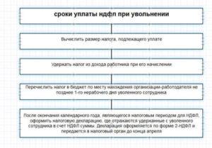 Компенсация при увольнении: нужно ли уплачивать налоги