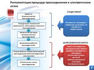 Присоединение : из каких этапов состоит процедура