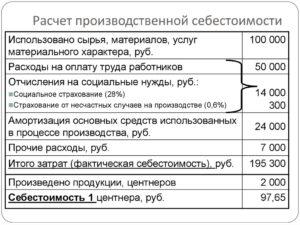 Калькуляция себестоимости продукции: формула