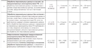 Штрафы за обработку персональных данных с 1 июля 2019 года