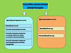 Способы начисления амортизации в бухгалтерском учете