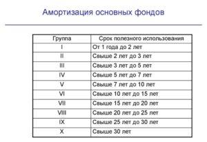 Классификатор основных средств по амортизационным группам на 2019 год