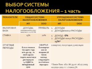 Как выбрать систему налогообложения при регистрации ООО?