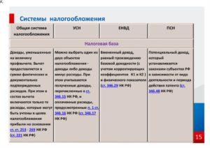 Применение ЕНВД и УСН по одному виду деятельности