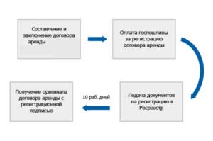 Порядок обязательной регистрации договора аренды недвижимости