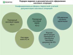 порядок ведения кассовых операций в 2019 году в РФ