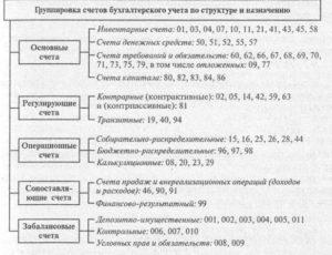 порядок использования счета 46 бухгалтерского учета