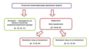 Как проводится инвентаризация денежных средств