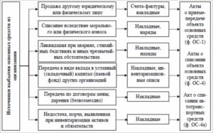 порядок оформления, документы и проводки списания основного средства