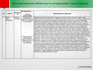 Должностные обязанности начальника отдела кадров
