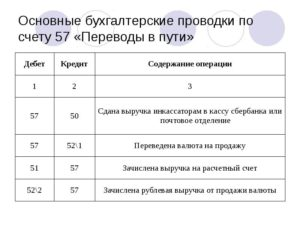 Проводки по счету 19 в бухгалтерском учете