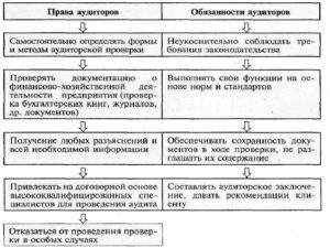 Обязанности и функции института внутренних аудиторов