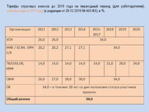 Процент и ставки взносов в ПФР в 2019 году