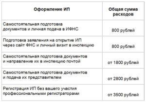 Сколько стоит открыть ИП в 2019 году: примерные цены на оформление и регистрацию
