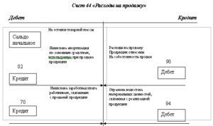 Характеристика 44 счета бухгалтерского учета