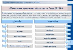 Неустойка: ГК РФ регулирует условия применения меры