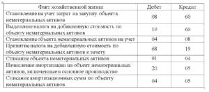 Учет нематериальных активов в бухгалтерском учете