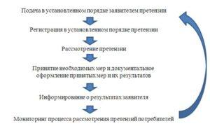 Претензионная работа: как организовать и какие документы понадобятся