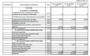 Оценка и расчет стоимости доли в ООО