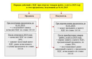 Налоговый вычет по НДС в 2019 году