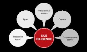 Due diligence: правила проверки бизнеса