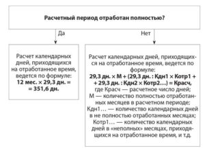 Расчет и оплата отпуска по Трудовому кодексу РФ