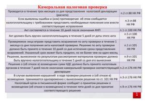 Камеральная проверка по НДС в 2019 году