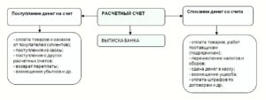 Учет операций по расчетному счету ИП и юридического лица