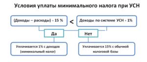 Особенности исчисления минимального налога при УСН