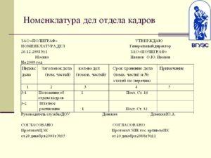 пример номенклатуры дел отдела кадров