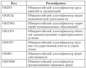 Характеристики нового классификатора ОКВЭД в 2019 году и расшифровка кодов по видам деятельности