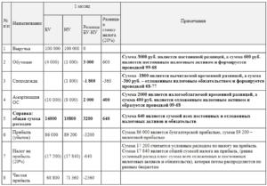 Отложенные налоговые активы: определение и проводки
