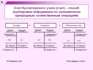Счет 58 бухгалтерского учета: проводки и определение