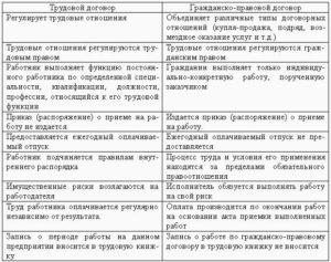 Отличия коллективного договора от соглашения