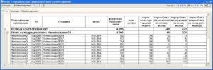 Оплата, расчет и учет переработок при суммированном учете рабочего времени