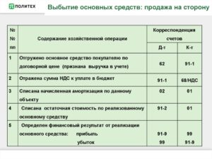 Продажа основных средств: проводки и корреспонденция